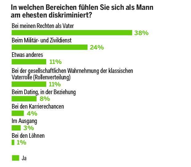 swiss opinion poll
